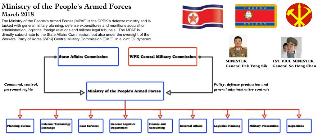 Ministry of the People's Armed Forces | North Korea Leadership Watch
